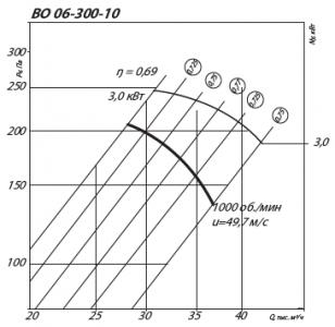 Аэродинамические характеристики осевого вентилятора ВО 06-300-10