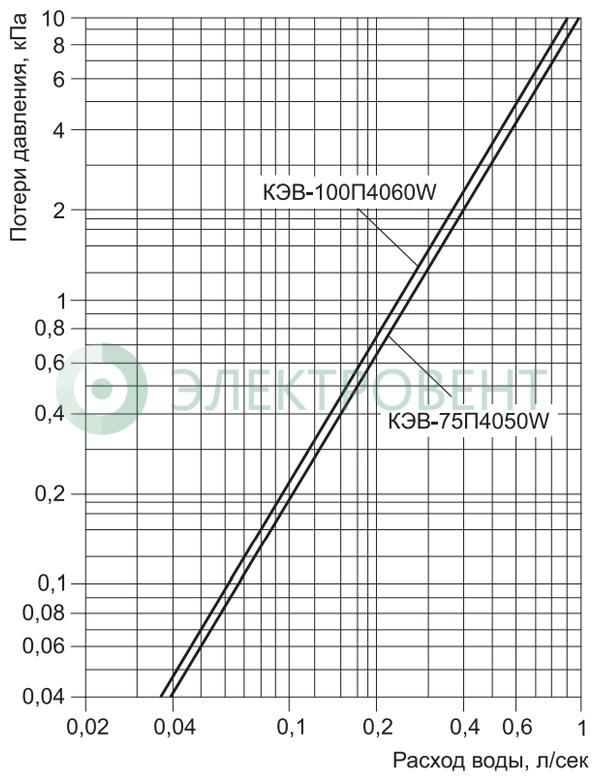 Гидравлические характеристики КЭВ-75П4050W